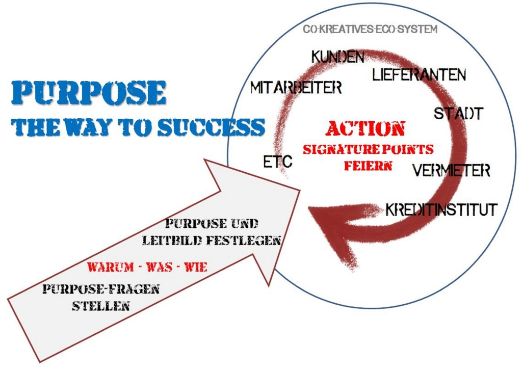 Purpose - The Way to Success